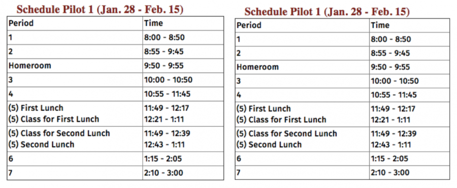 Two Experimental Schedules: Which One Was Better?