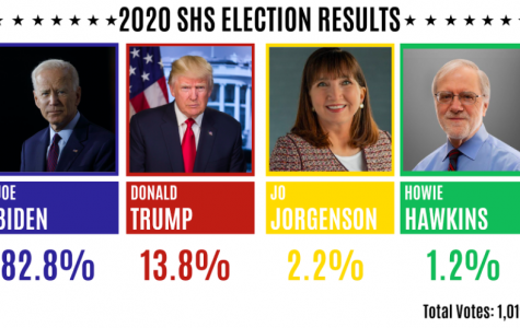 How would SHS vote in the 2020 Presidential Election?