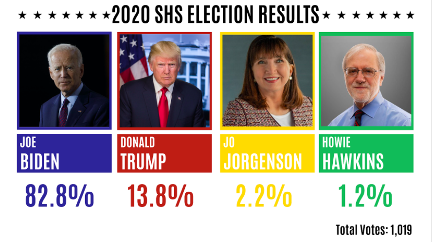 If+SHS+decided+the+2020+presidential+election...+
