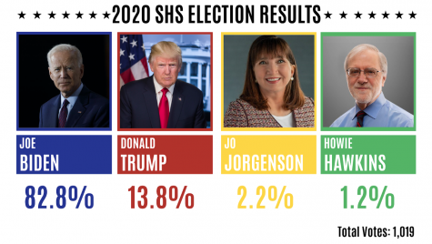 The results of a mock election hosted by the social studies department are released, shedding light on the political divide within the Scarsdale High School community.
