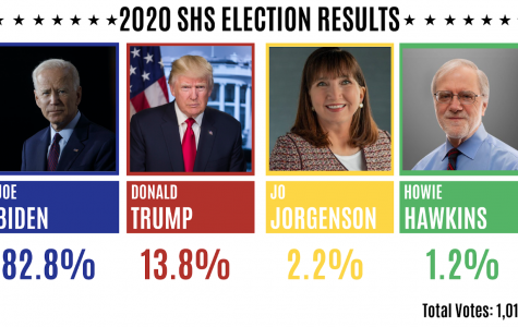 SHS Mock Election: Data and Analysis